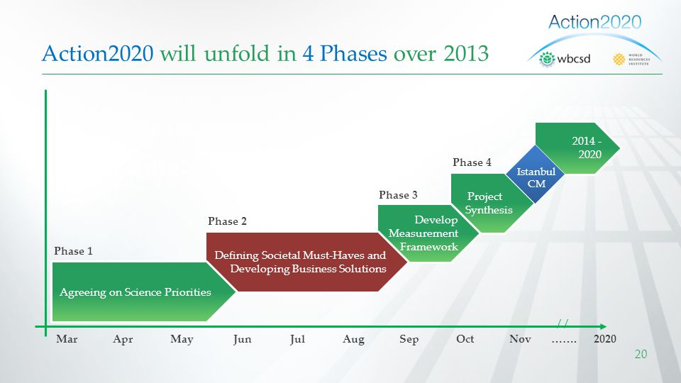 Action2020 will unfold in 4 Phases over 2013