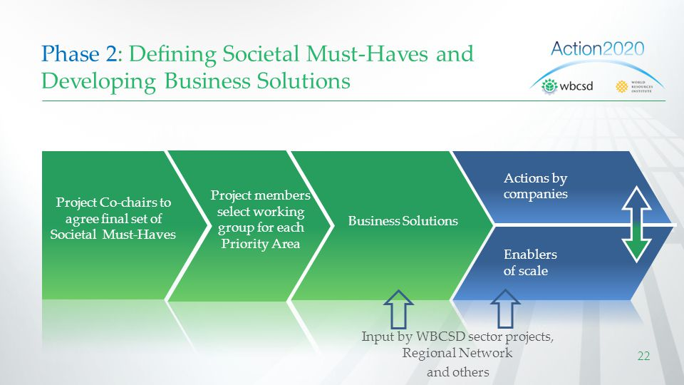 Phase 2: Defining Societal Must-Haves and Developing Business Solutions