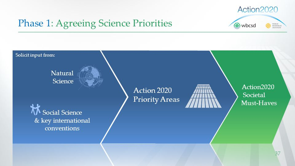 Phase 1: Agreeing Science Priorities