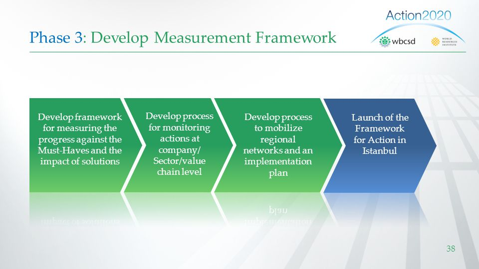Phase 3: Develop Measurement Framework