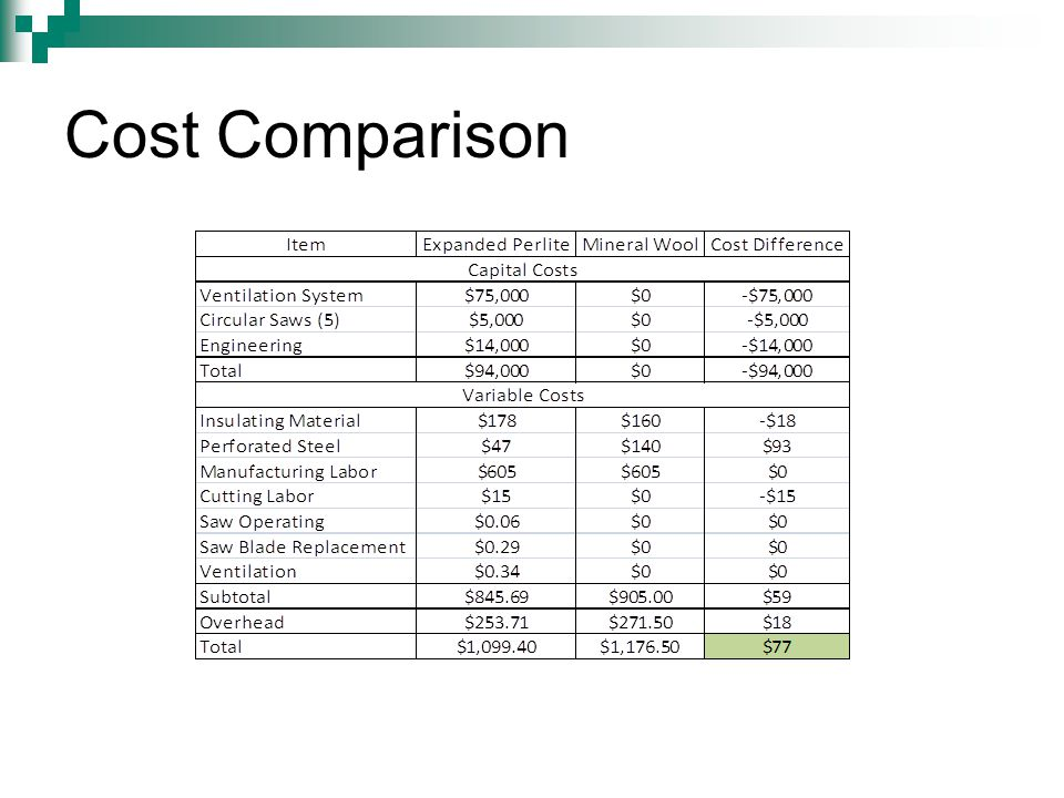 Cummins power insulating materials ppt video online for Insulation cost comparison