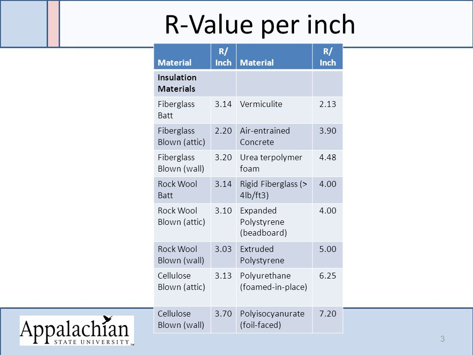 Insulating materials module 7 hour ppt video online download for Batt insulation r values