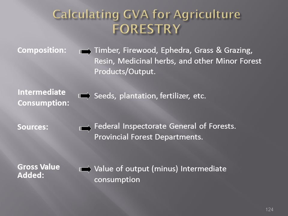 Calculating GVA for Agriculture FORESTRY