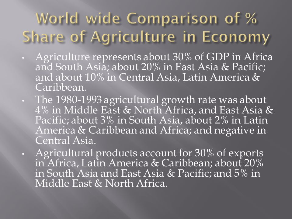 World wide Comparison of % Share of Agriculture in Economy