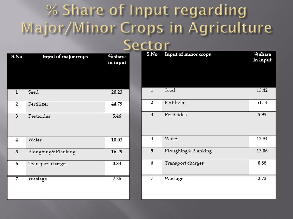 % Share of Input regarding Major/Minor Crops in Agriculture Sector