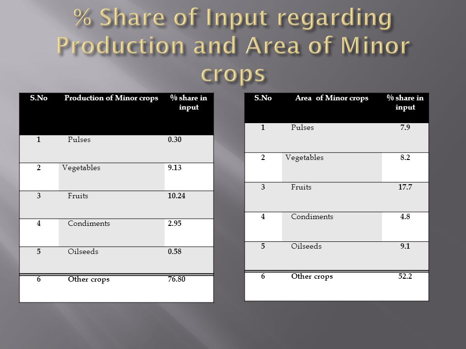 % Share of Input regarding Production and Area of Minor crops