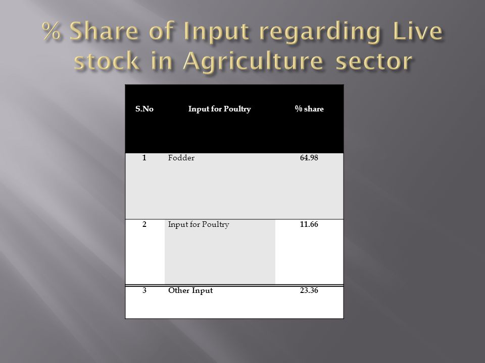% Share of Input regarding Live stock in Agriculture sector
