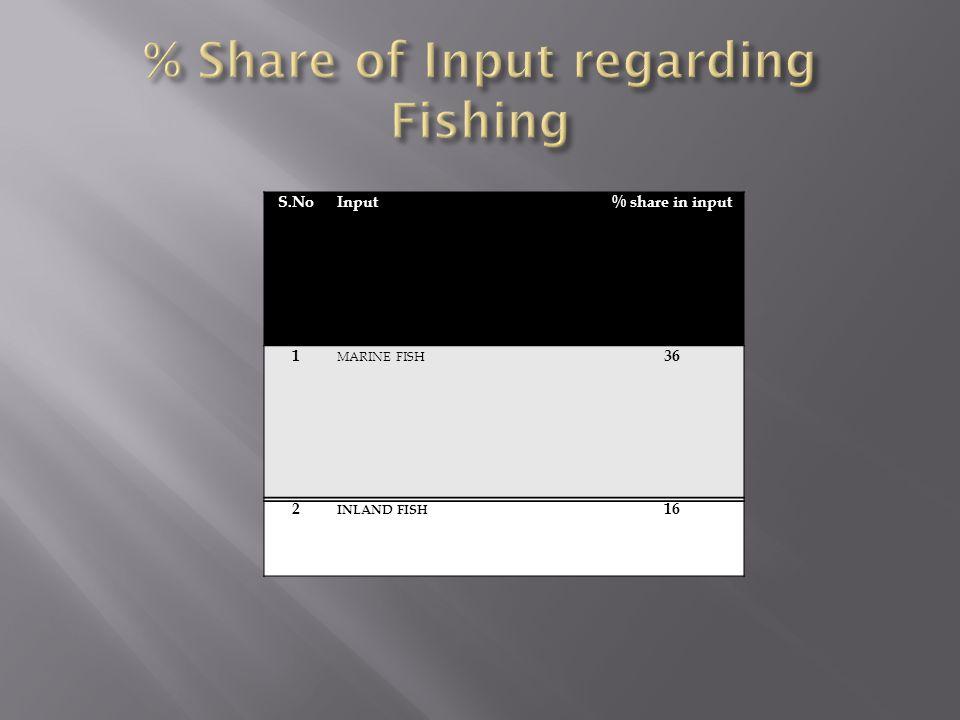 % Share of Input regarding Fishing