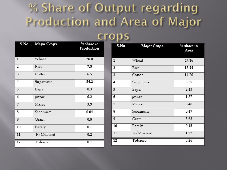 % Share of Output regarding Production and Area of Major crops