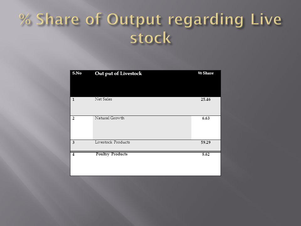 % Share of Output regarding Live stock