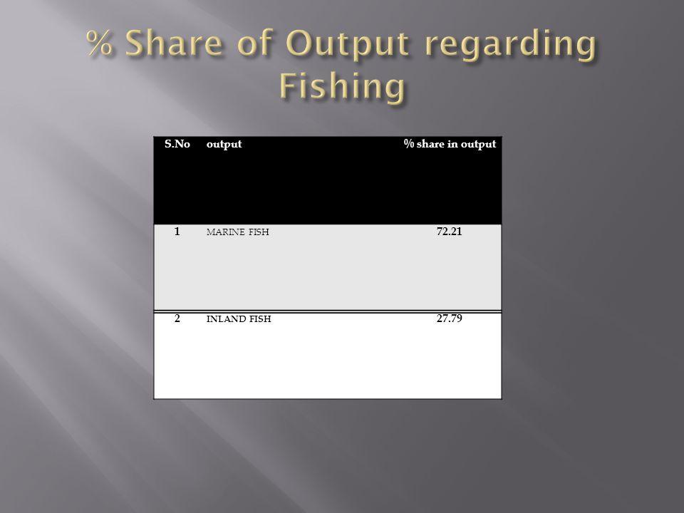 % Share of Output regarding Fishing