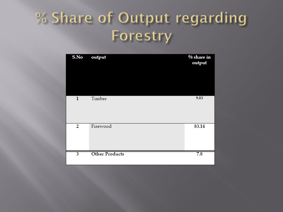 % Share of Output regarding Forestry