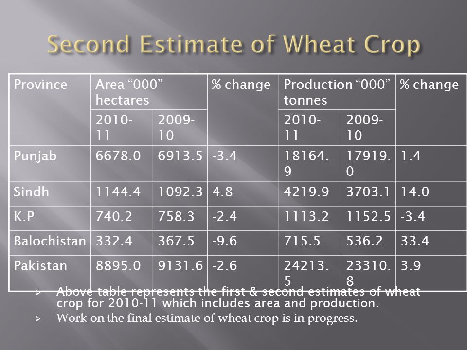 Second Estimate of Wheat Crop