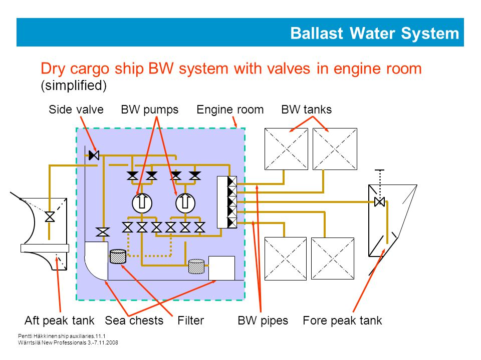 ship auxiliary systems ppt video online download Piping Diagram Symbols ballast water system dry cargo ship bw system with valves in engine room (simplified Typical Hot Water Piping Schematic