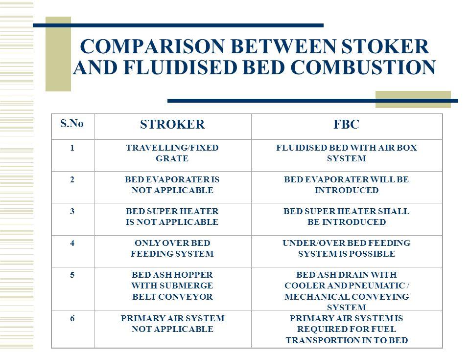fluidisation bed combustion fbc boilers ppt video online download. Black Bedroom Furniture Sets. Home Design Ideas