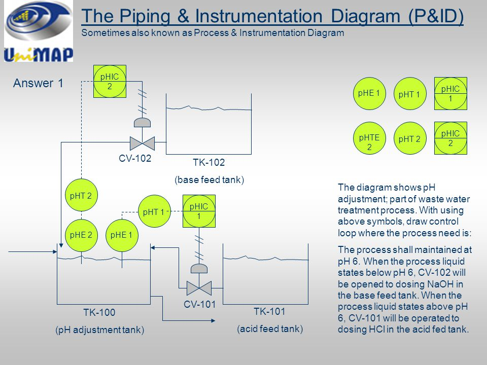 piping and instrumentation diagram (p&id) ppt download Water Treatment Facility Diagram  Residential Water Piping Diagram Water Well Piping Diagram Water Treatment Systems