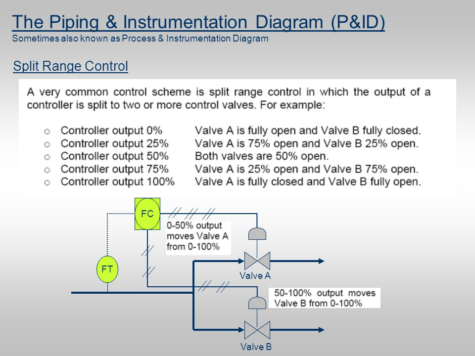 piping and instrumentation diagram p id ppt download. Black Bedroom Furniture Sets. Home Design Ideas