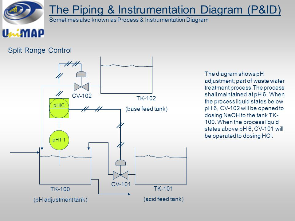 piping and instrumentation diagram (p&id) ppt download Water Treatment Process Diagram  Wastewater Treatment Plant Water Treatment Plant Design Typical Water Treatment Diagram