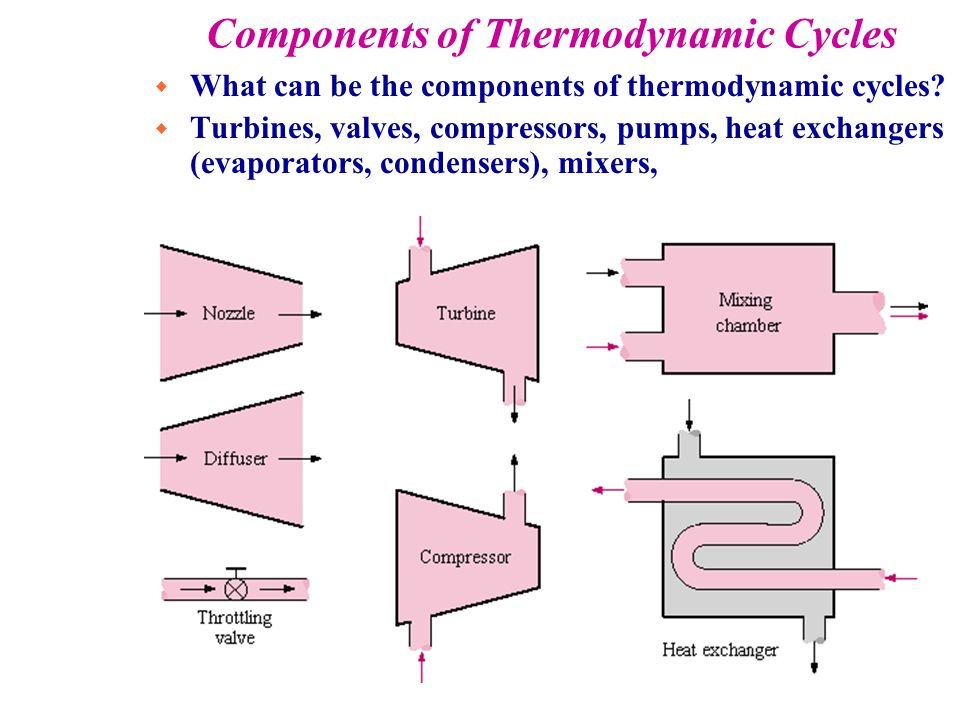 compressor diagram thermodynamics. components of thermodynamic cycles compressor diagram thermodynamics