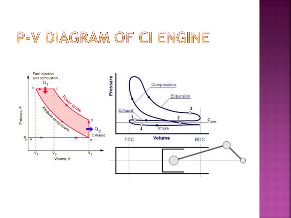 P V Diagram Of Ci Engine on Four Stroke Engine Pv Diagram