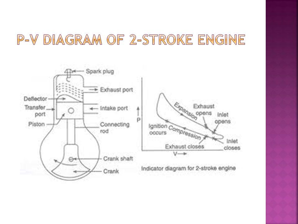 2 stroke cdi wiring diagram free download thermal power engineering u5mea21 - ppt video online download 2 stroke diesel engine diagram #11