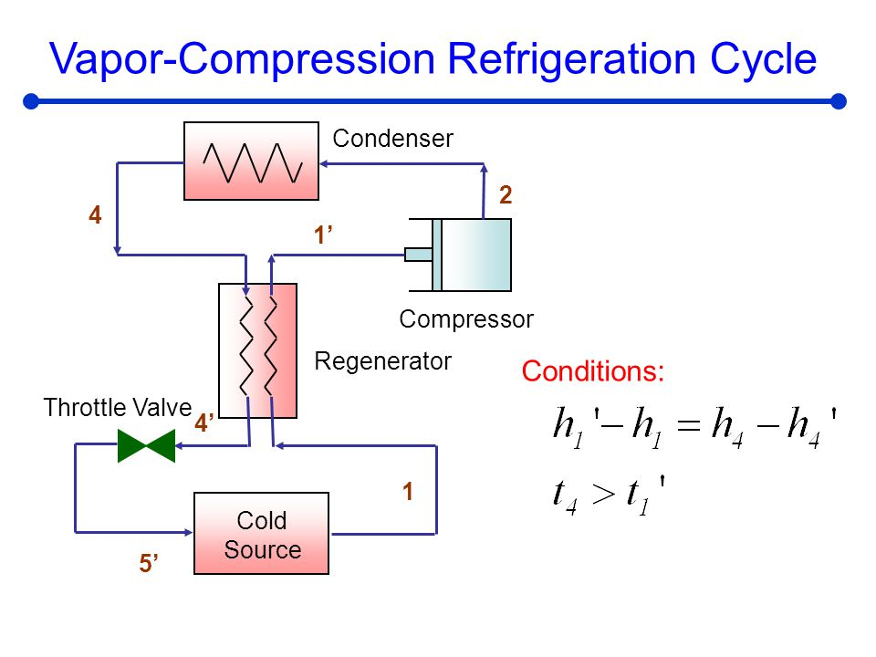 Vapor Compression Refrigeration : Thermodynamic cycles objective ppt video online download