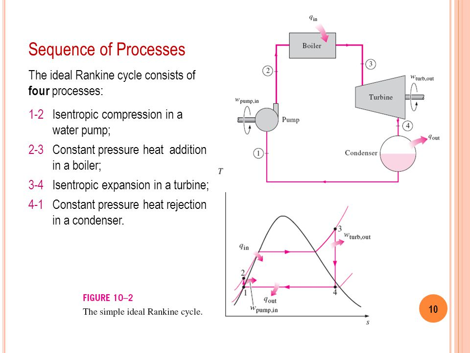 Sequence of Processes The ideal Rankine cycle consists of four processes: 1-2 Isentropic compression in a water pump;