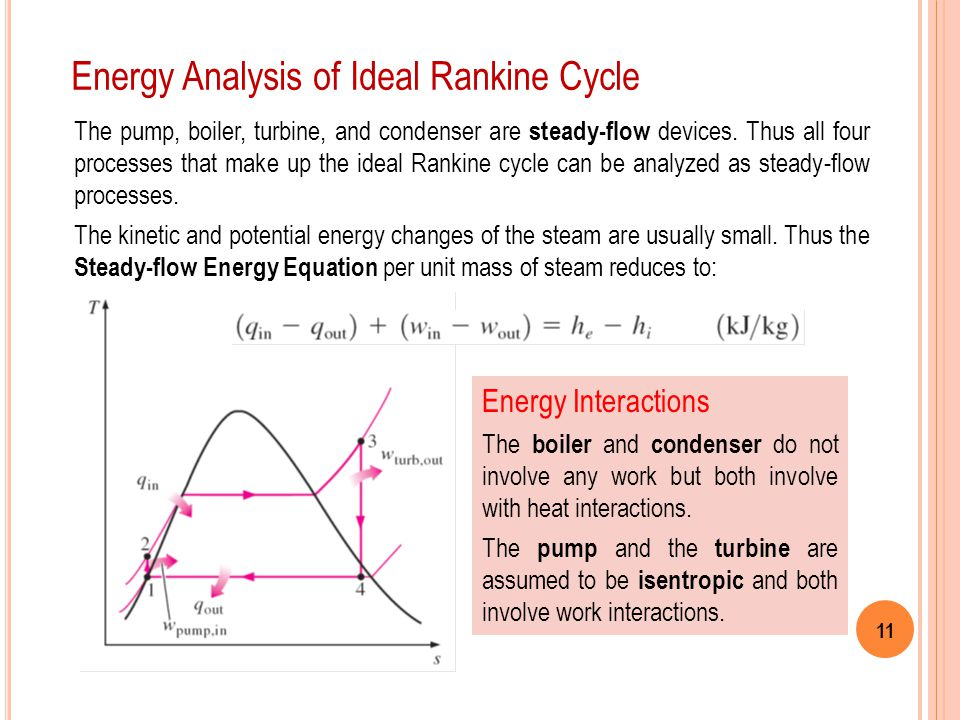 Energy Analysis of Ideal Rankine Cycle