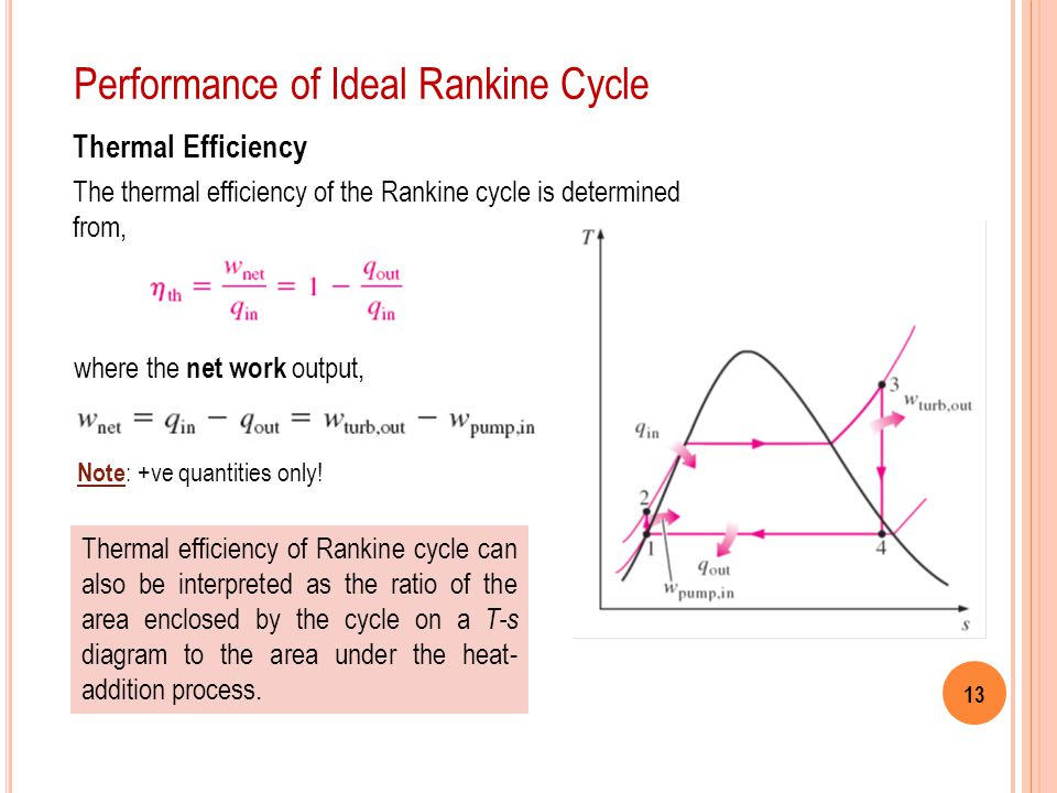 Performance of Ideal Rankine Cycle