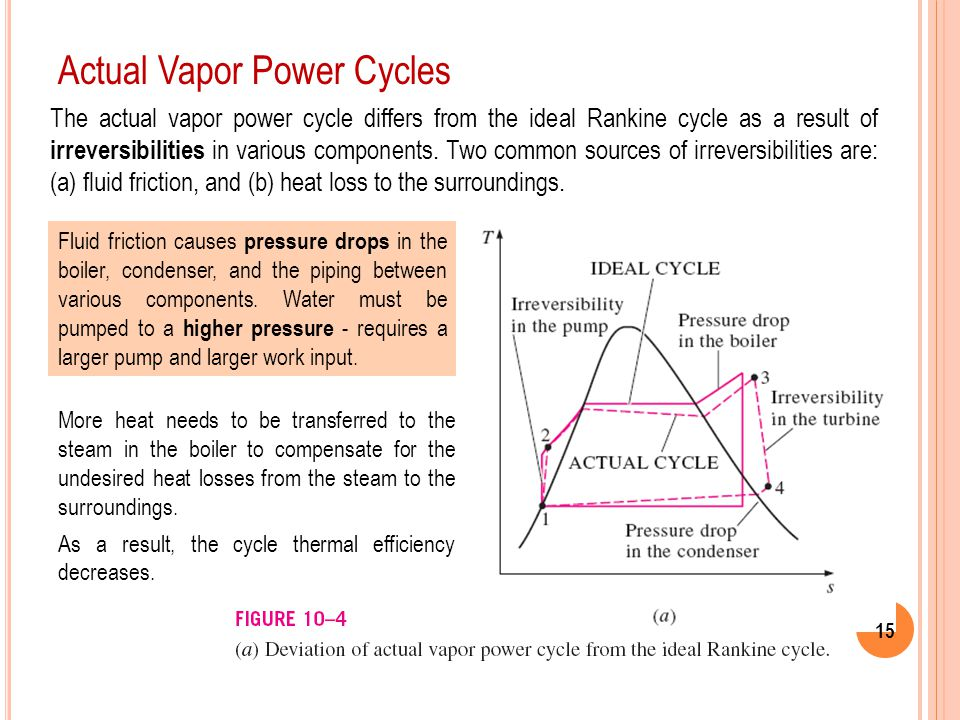 Actual Vapor Power Cycles