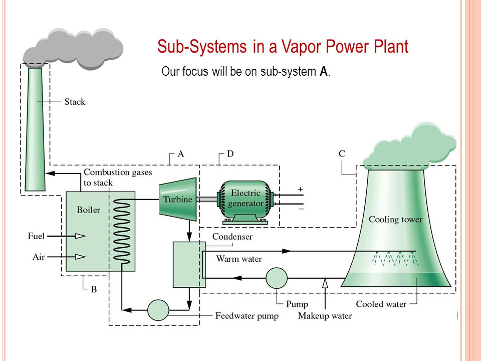 Sub-Systems in a Vapor Power Plant