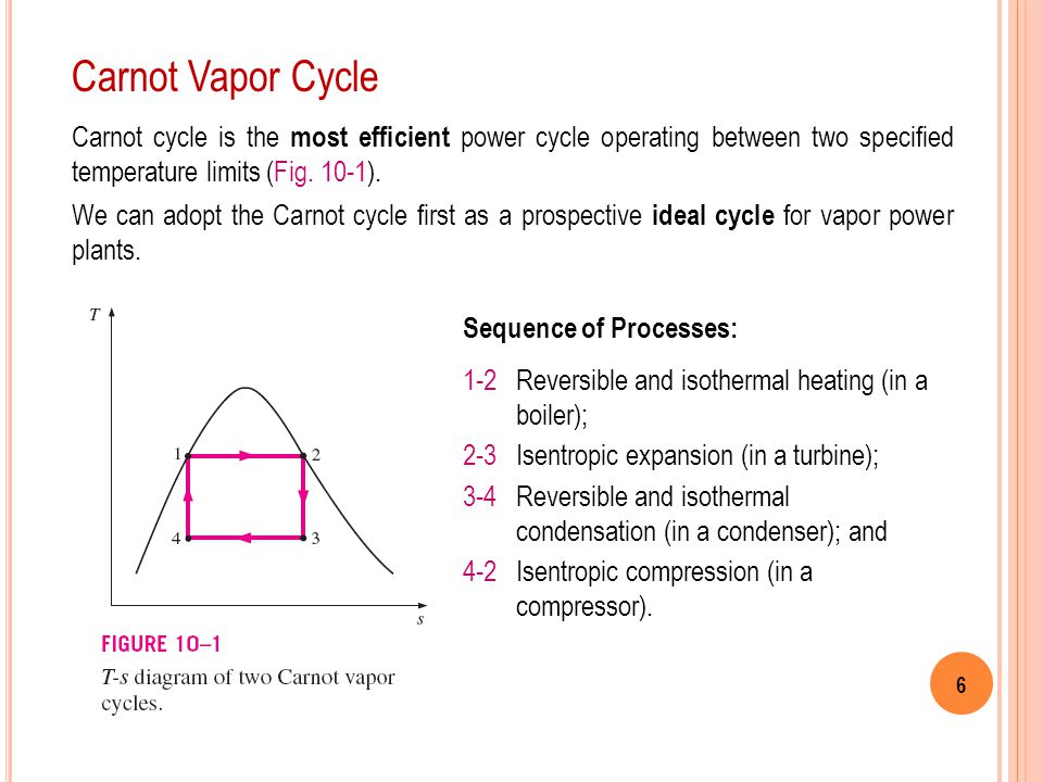 Carnot Vapor Cycle Carnot cycle is the most efficient power cycle operating between two specified temperature limits (Fig. 10-1).
