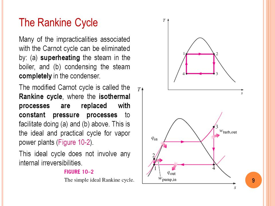 The Rankine Cycle