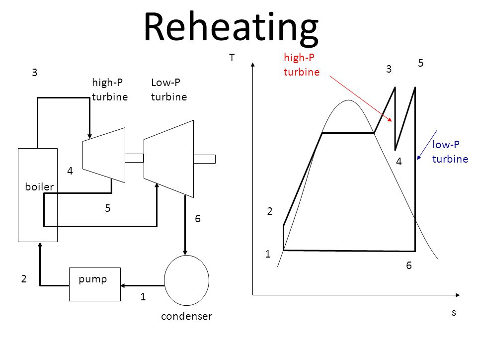 reheat cycle