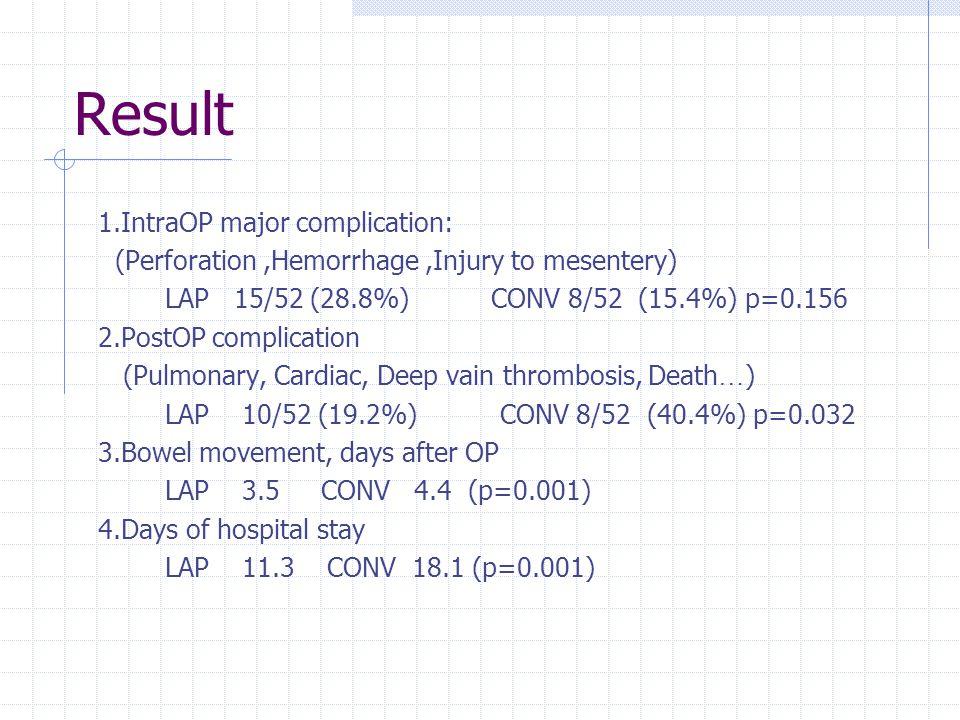 Result 1.IntraOP major complication: