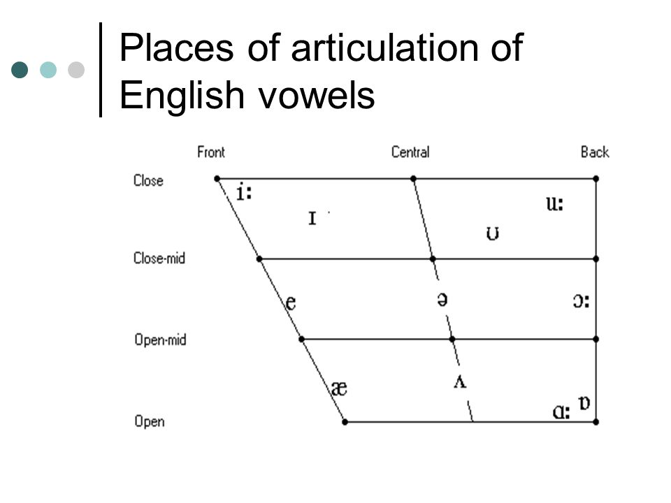 Places of articulation of English vowels