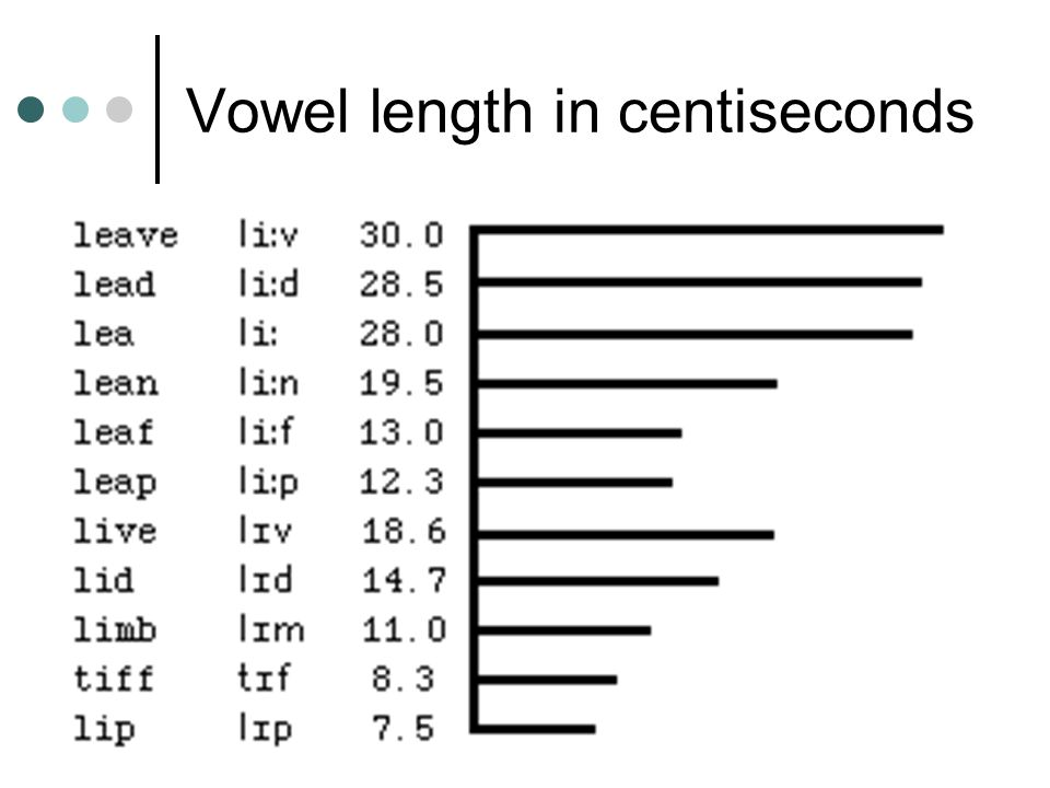 Vowel length in centiseconds