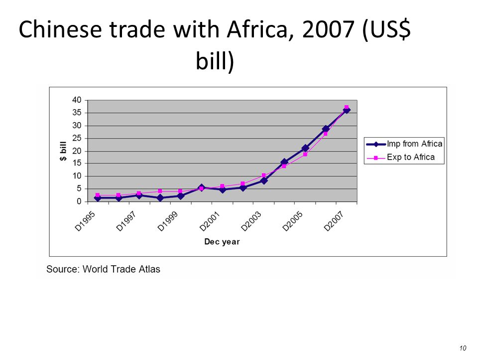 Chinese trade with Africa, 2007 (US$ bill)