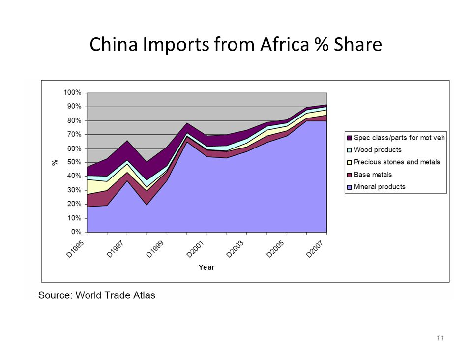 China Imports from Africa % Share