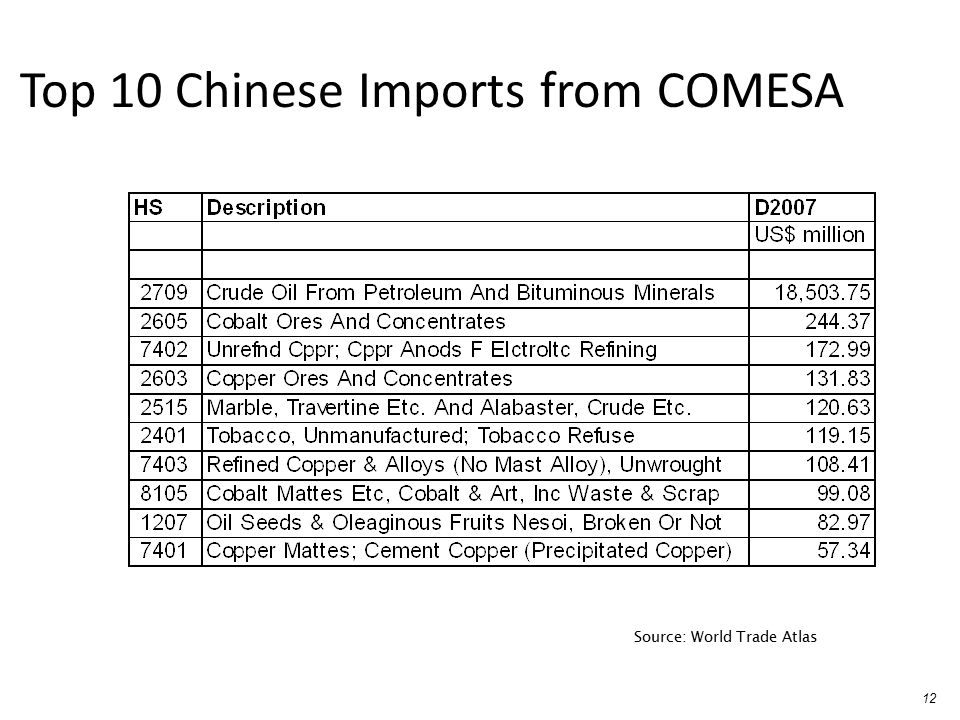 Top 10 Chinese Imports from COMESA