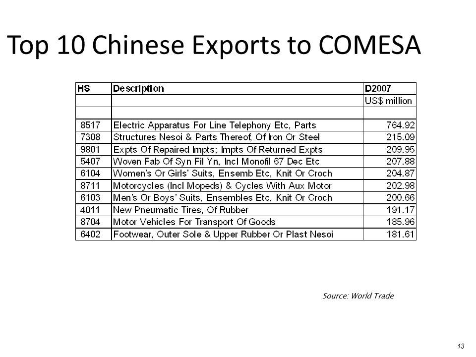 Top 10 Chinese Exports to COMESA
