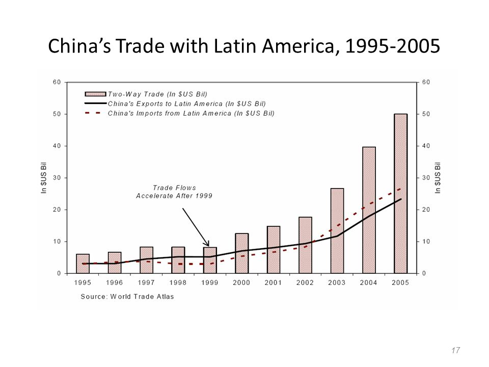 China's Trade with Latin America,