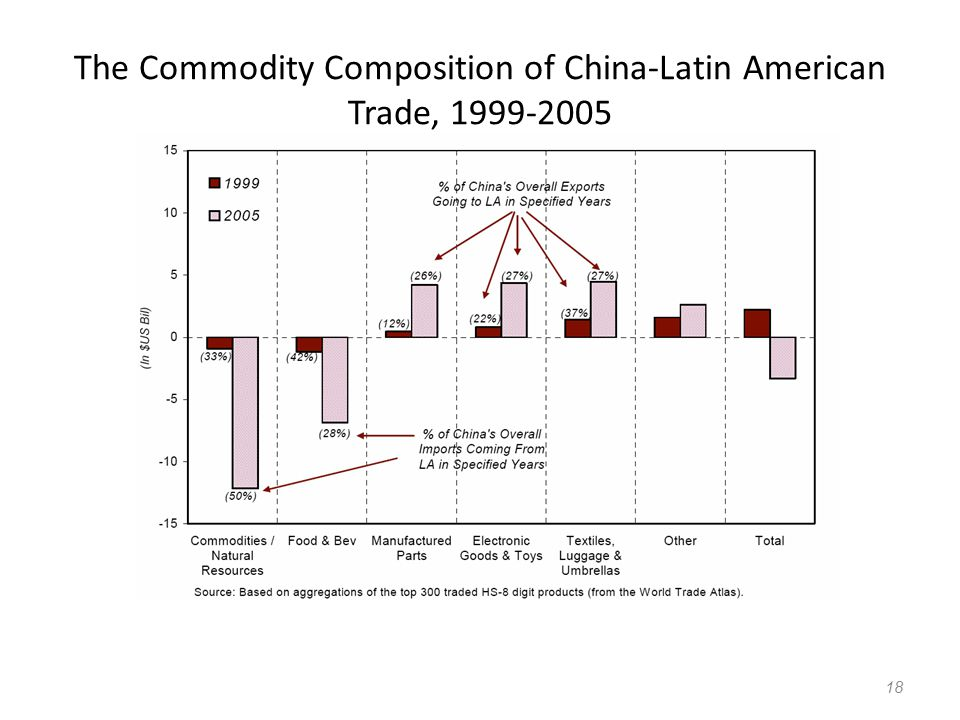 The Commodity Composition of China-Latin American Trade,