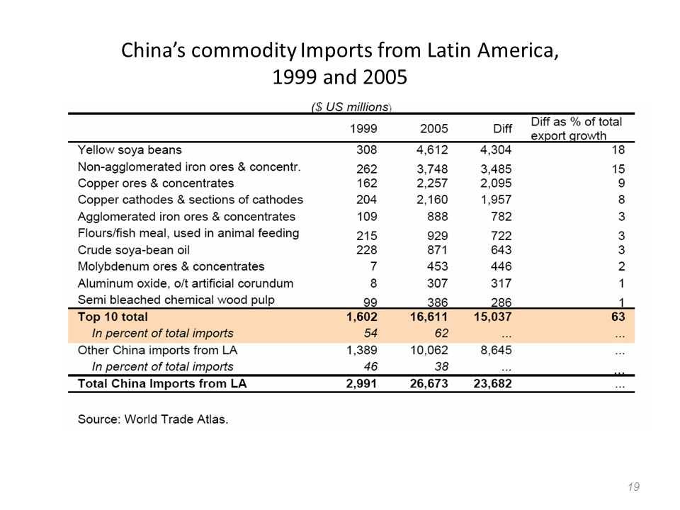 China's commodity Imports from Latin America, 1999 and 2005