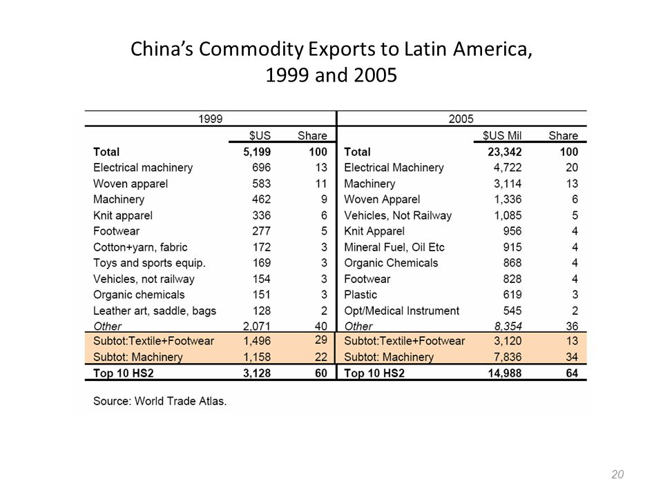 China's Commodity Exports to Latin America, 1999 and 2005