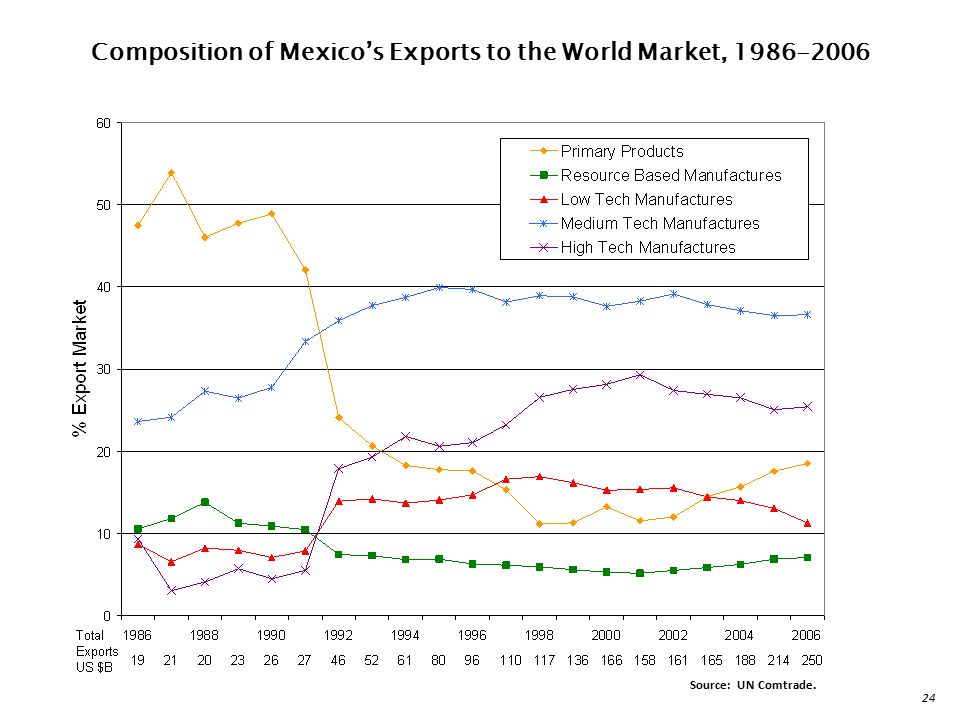 Composition of Mexico's Exports to the World Market,