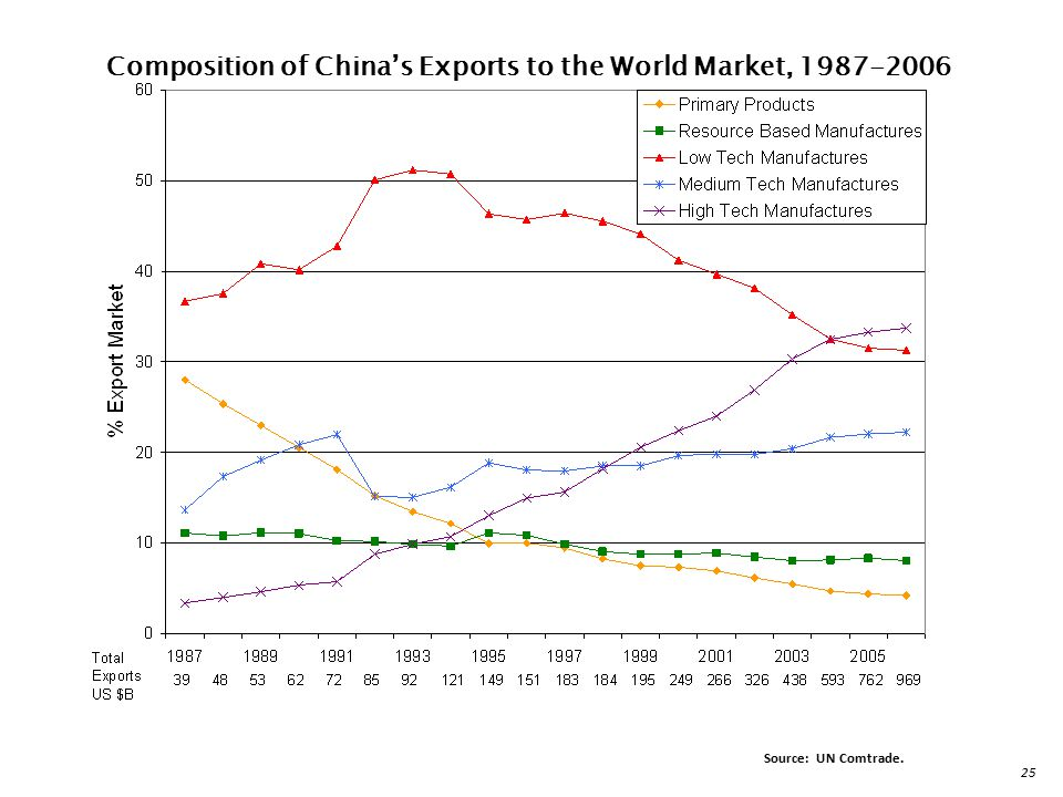 Composition of China's Exports to the World Market,