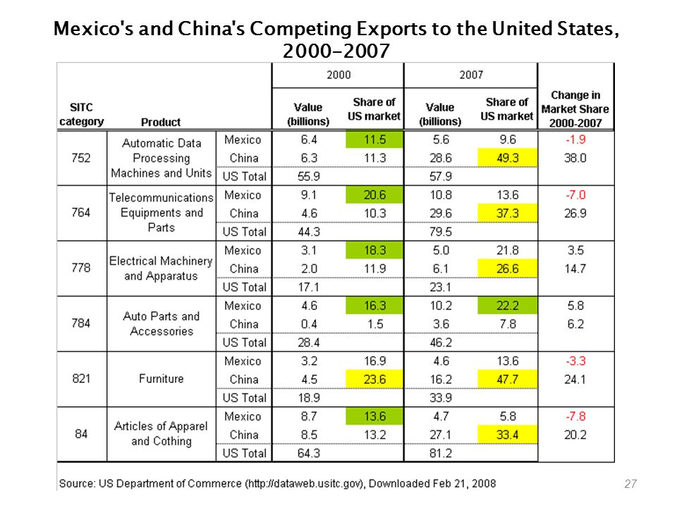 Mexico s and China s Competing Exports to the United States,