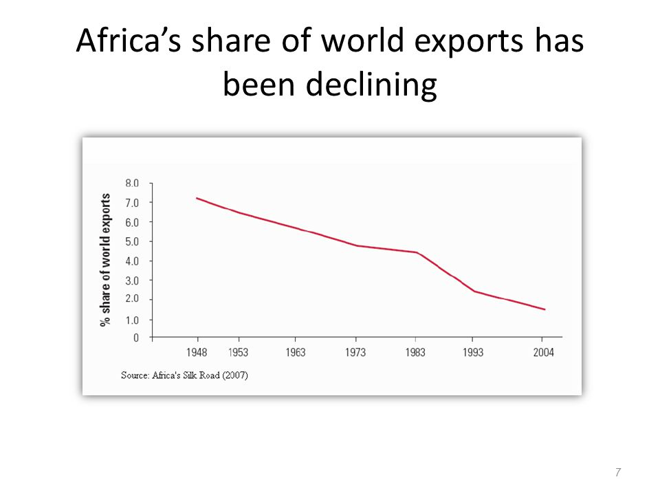 Africa's share of world exports has been declining