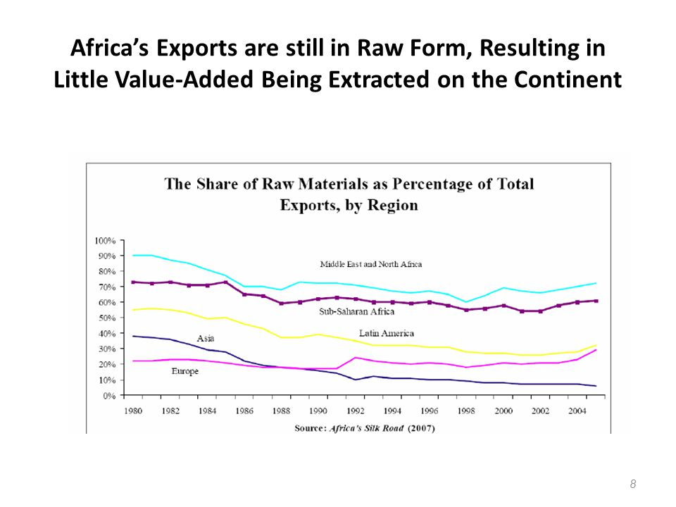 Africa's Exports are still in Raw Form, Resulting in Little Value-Added Being Extracted on the Continent